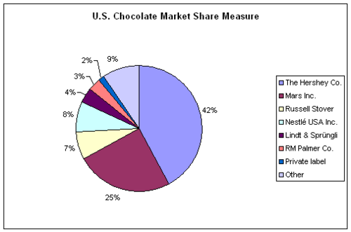 hersheys market segmentation Positioning hershey foods corporation holds the top position in the us confectionery market the name hershey is synonymous with chocolate, yet the company's.